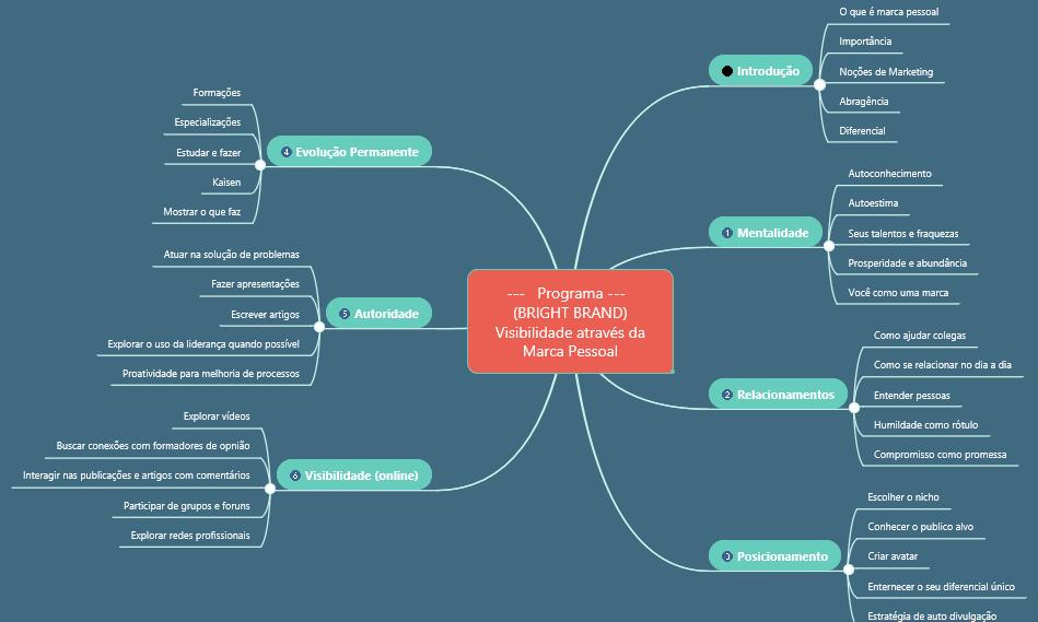 Mapa Mental programa #brightbrand